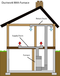 diagram of how air ductwork operates within a Hudson Valley home