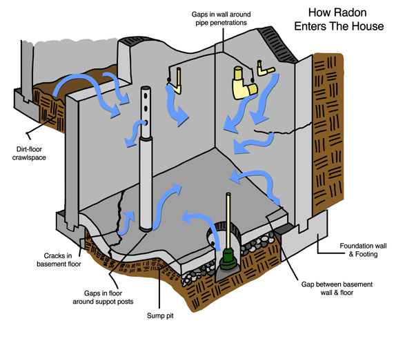Learn How Radon Enters Your New York House